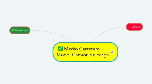 Mind Map: Medio Carretero       Modo: Camión de carga