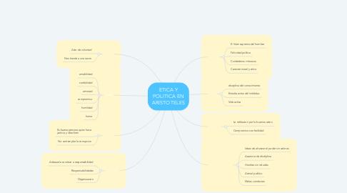 Mind Map: ETICA Y POLITICA EN ARISTOTELES