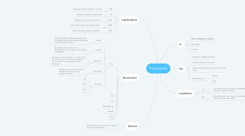 Mind Map: Processador