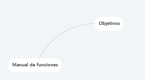 Mind Map: Manual de funciones