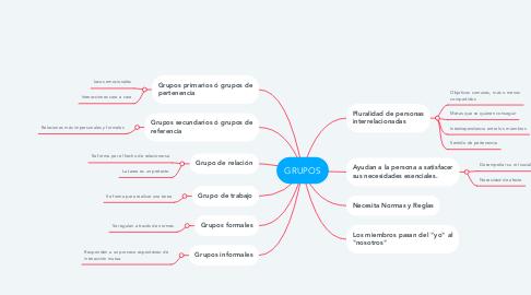 Mind Map: GRUPOS