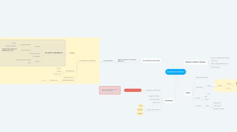 Mind Map: Saneamento Basico
