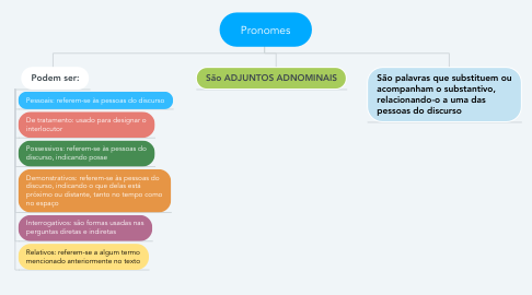 Mind Map: Pronomes