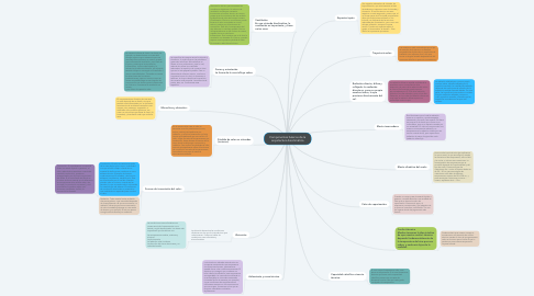Mind Map: Componentes básicos de la arquitectura bioclimática