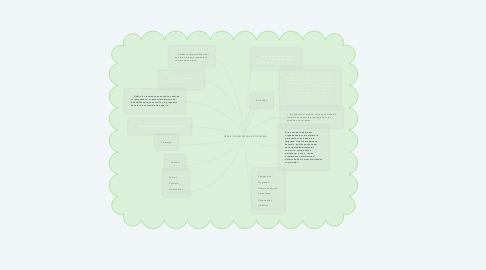 Mind Map: CREAR UNA EMPRESA EN COLOMBIA