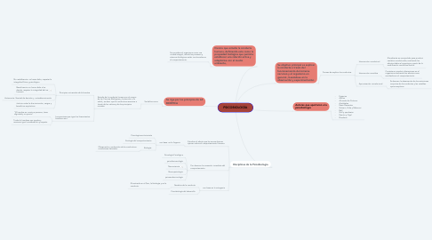 Mind Map: PSICOBIOLOGÍA