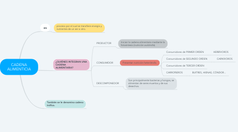 Mind Map: CADENA ALIMENTICIA