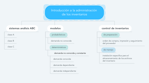 Mind Map: Introducción a la administración  de los inventarios