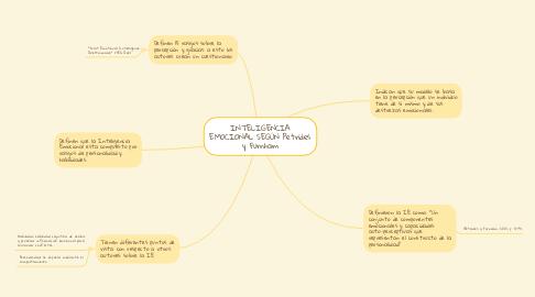 Mind Map: INTELIGENCIA EMOCIONAL SEGÚN Petrides y Furnham