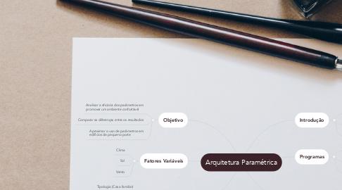 Mind Map: Arquitetura Paramétrica