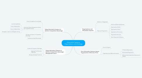 Mind Map: Information Systems, Organizations, and Strategy