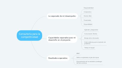 Mind Map: Consultoría para la competitividad