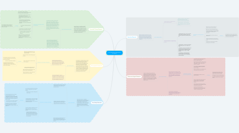 Mind Map: Five Qualitative Approaches to Inquiry.
