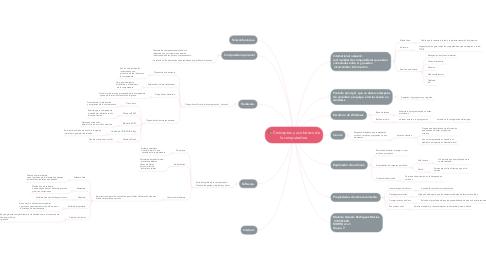 Mind Map: Conceptos y uso básico de la computadora.