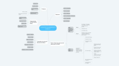 Mind Map: PLANO DE SANEAMENTO BÁSICO