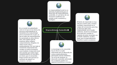 Mind Map: Emprendimiento Sostenible