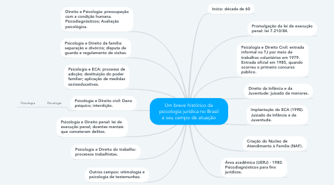 Mind Map: Um breve histórico da psicologia jurídica no Brasil e seu campo de atuação