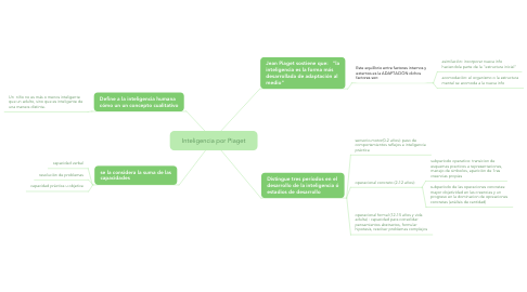 Mind Map: Inteligencia por Piaget