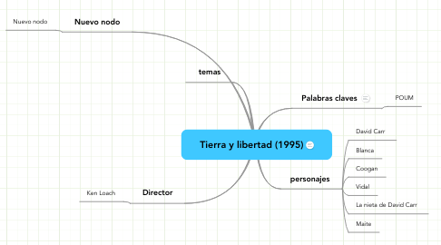 Mind Map: Tierra y libertad (1995)