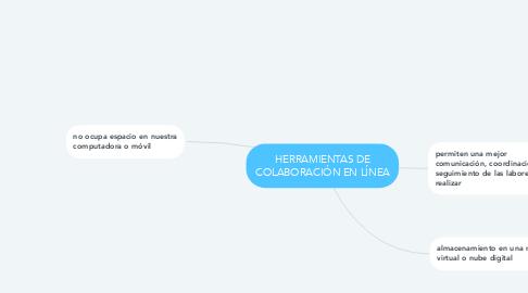 Mind Map: HERRAMIENTAS DE COLABORACIÓN EN LÍNEA