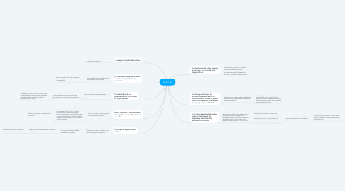 Mind Map: Elements of reading comprehension and metacognition