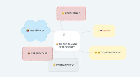 Mind Map: Mi PLE SILVANA BETANCOURT