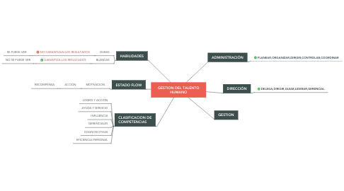 Mind Map: GESTION DEL TALENTO HUMANO