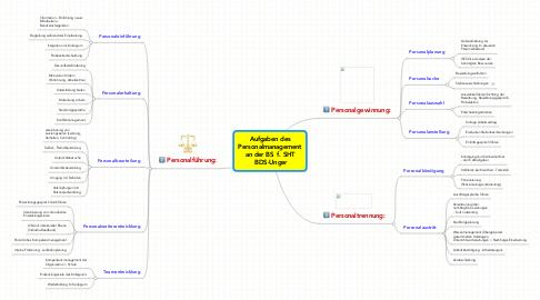 Mind Map: Aufgaben des Personalmanagement an der BS  f. SHT  BDS-Unger