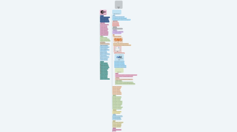 Mind Map: CONTACT MAP