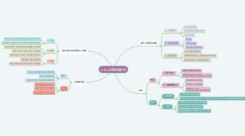 Mind Map: 人与人之间的沟通方式