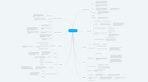 Mind Map: Future Cities