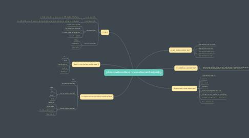 Mind Map: รูปแบบการคิดและพัฒนาการความคิดทางคณิตศาสตร์