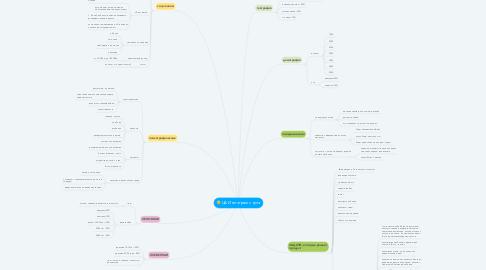 Mind Map: ЦА Инстаграм с нуля