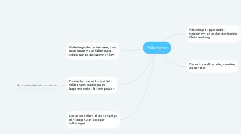 Mind Map: Folketinget