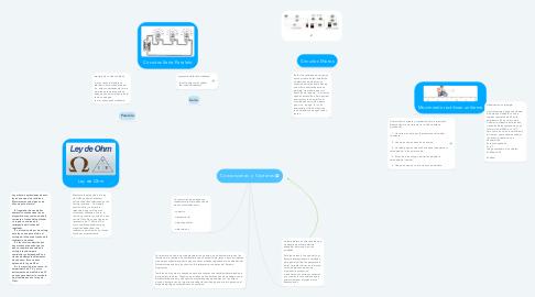 Mind Map: Conversiones  y  Vectores