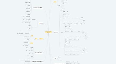 Mind Map: Canal Digital en Tiendas Por Departamento