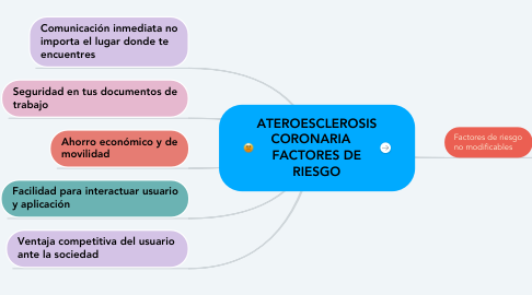 Mind Map: Herramientas de colaboracion en linea