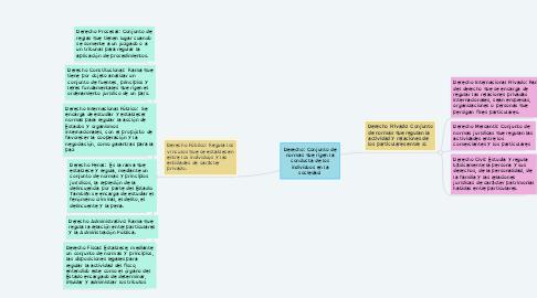 Mind Map: Derecho: Conjunto de normas que rigen la conducta de los individuos en la sociedad.