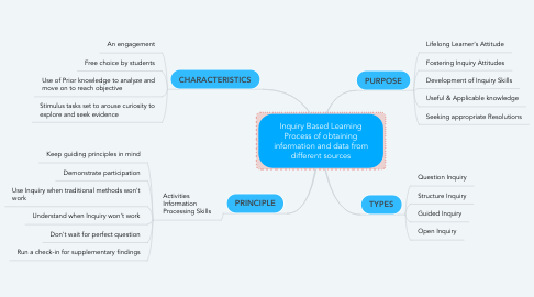 Mind Map: Inquiry Based Learning Process of obtaining information and data from different sources
