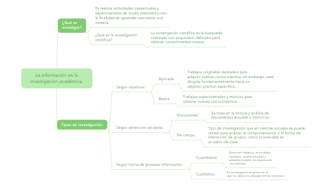 Mind Map: La información en la investigación académica.
