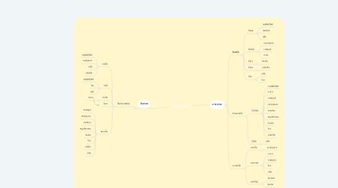 Mind Map: เซ็ตพรรณไม้
