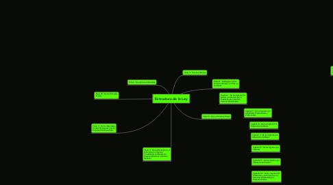 Mind Map: Estructura de la Ley