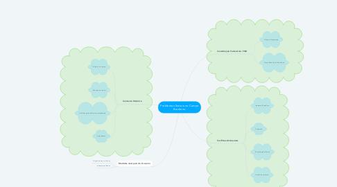 Mind Map: Problemas Sociais no Campo Brasileiro