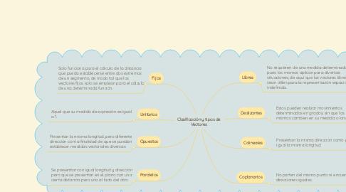 Mind Map: Clasificación y tipos de Vectores
