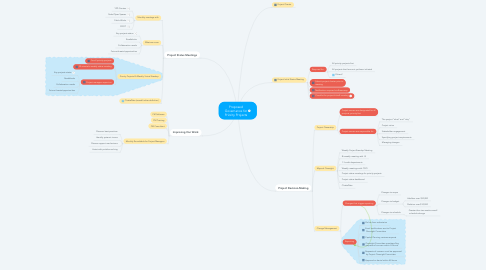 Mind Map: Proposed Governance for Priority Projects
