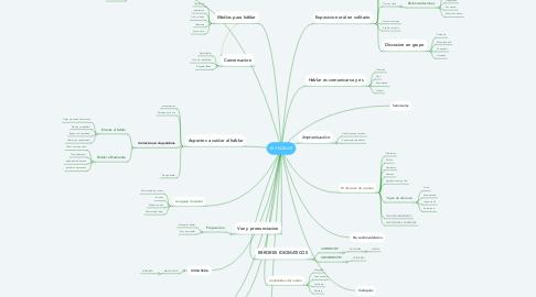 Mind Map: EL HÁBLAR