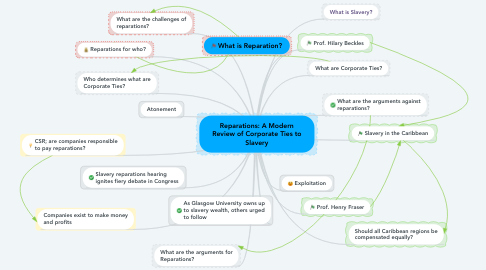 Mind Map: Reparations: A Modern Review of Corporate Ties to Slavery