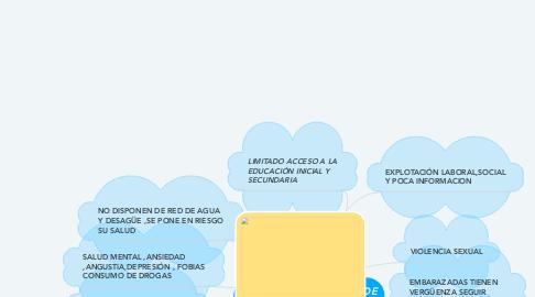 Mind Map: FACTORES DE RIESGOS DE NIÑOS Y ADOLESCENTES DEL PERÚ