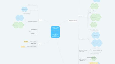 Mind Map: 20 млн. с Речевой аналитики  Декомпозиция в метрики:  Новые пользователи ARPPU Retention/Churn
