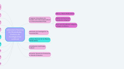 Mind Map: Laboratorio Nacional de Diversidades (Instituto de Investigaciones Jurídicas)